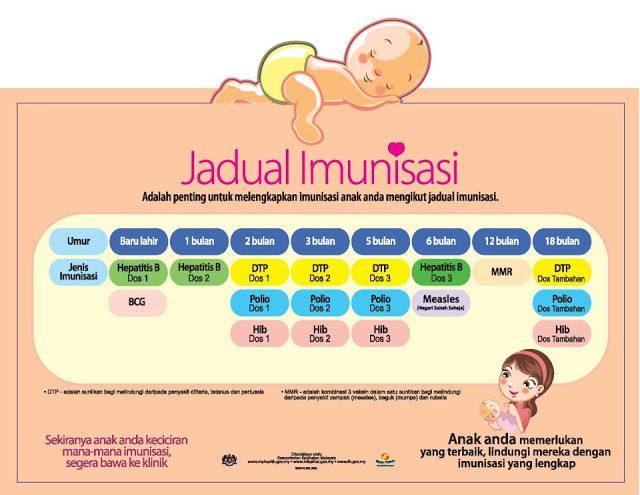 jadual imunisasi anak