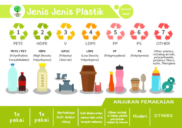 7 Jenis Botol Plastik Yang Patut Tahu